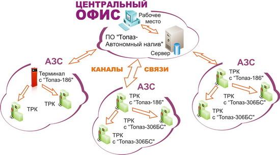 Схема работы комплекса «Автономный налив»