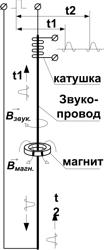 Принцип действия ПМП-201